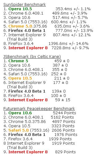 Firefox4-Beta1-bench