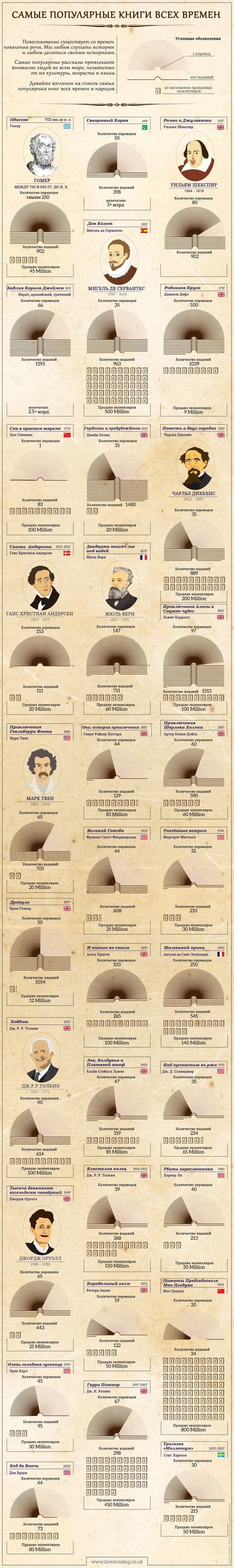 Книги Инфографика
