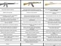 сравнение-оружия-АК-М16-Винтовка-Мосина-703480