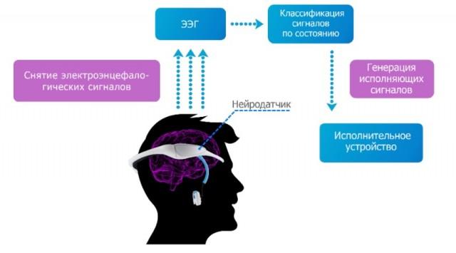 Сзема работы интерфейса Neurogress