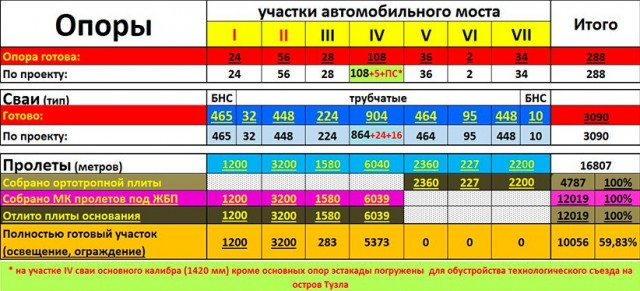 Крымский мост, статистика по Автомобильному мосту
