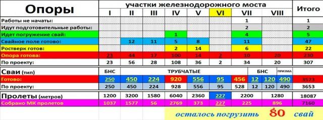крымский мост, статистика по железнодорожному мосту